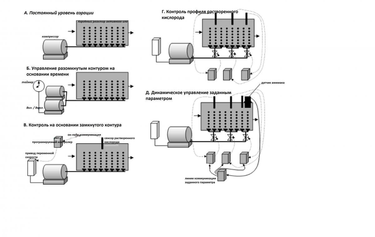 развитие в области технологий контроля.png