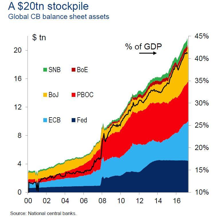 $21 трлн. и эта цифра растет: как центральные банки совершают финансируемый выкуп мира в одной ошеломляющей диаграмме